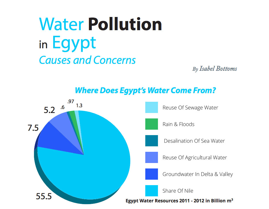 Water Pollution in Egypt