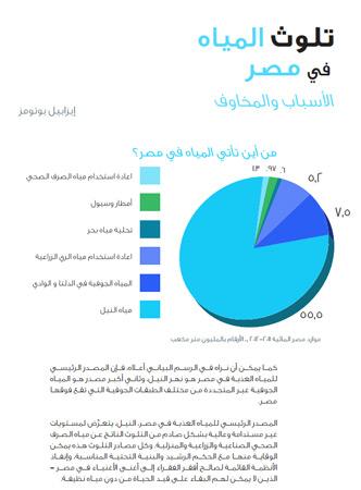 غلاف دراسة تلوث المياه في مصر