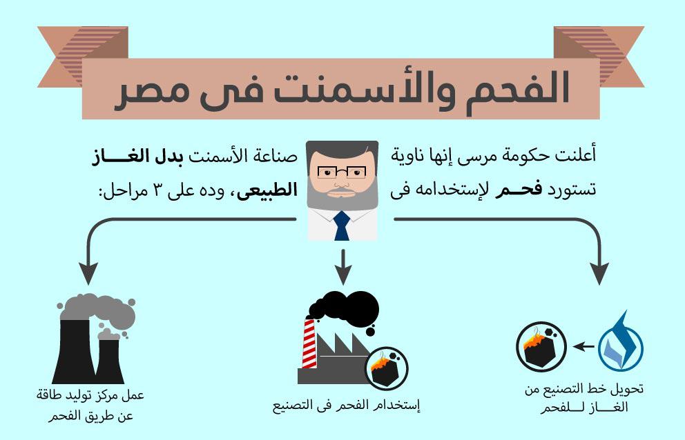 COAL_Cement_Infograph-tt