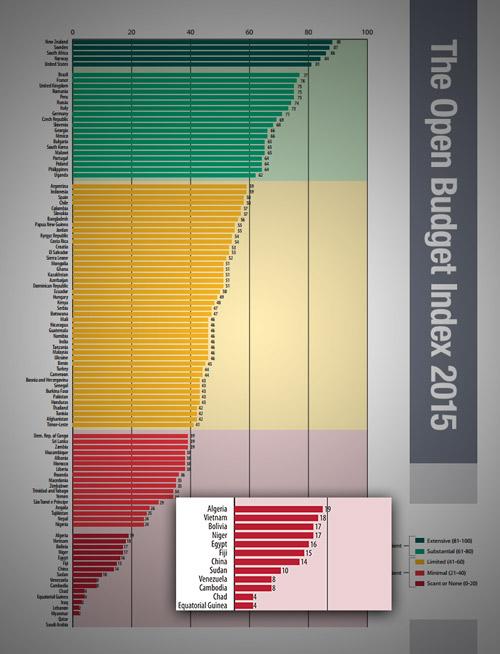 التصنيف العالمي 2015