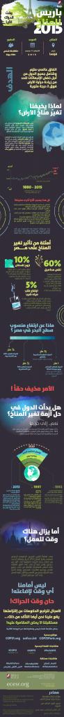 COP21 Paris Infographic