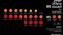 مؤشر مدركات الفساد لمصر ل 2015 : اضغط لدقة عالية
